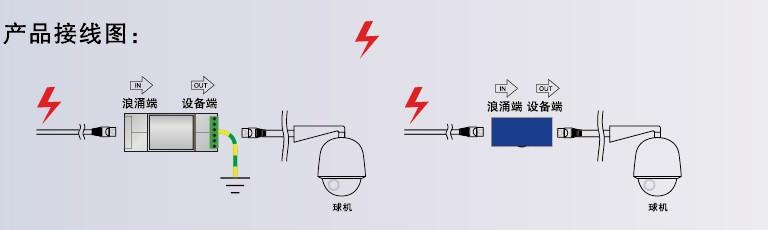 产品名称:POE系列100M网络信号防雷器 产品型号:NPX01-POE/I(II)(/M) 用 途:适用于对POE系统的网络信号线路与电源线路的闪电感应和静电感应防护。型用于1、2、3、6传输信号,4、5、7、8传输电源的方式,型用于1、2、3、6既传输信号又传输电源的方式
